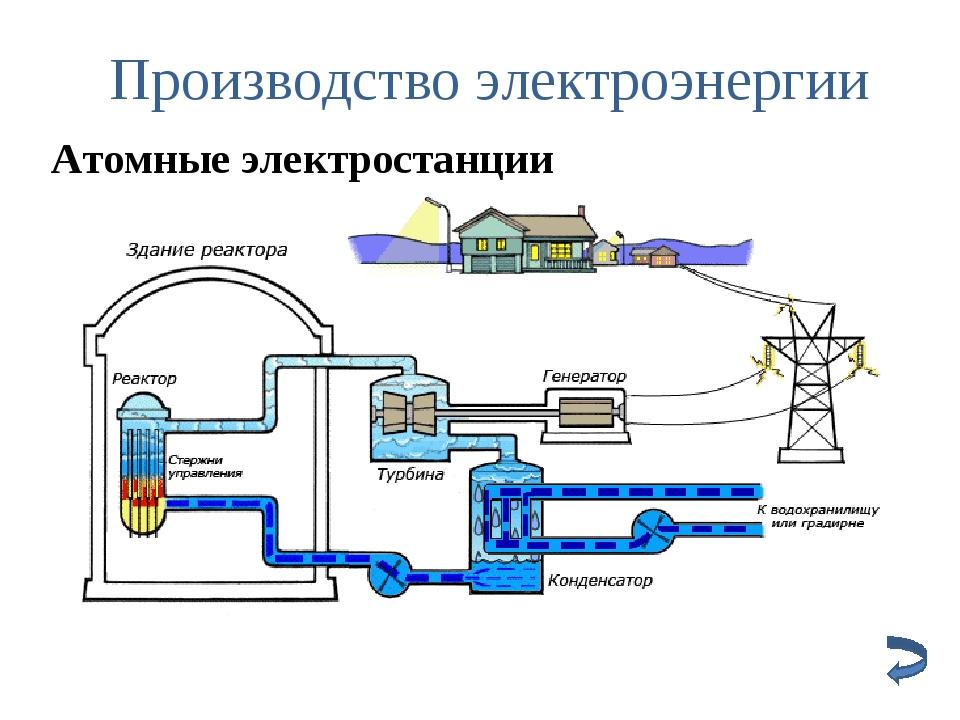 Производство электроэнергии Атомные электростанции