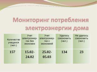 Количество учащихся (чел.) Учет электроэнер-гии без экономииУчет электроэне
