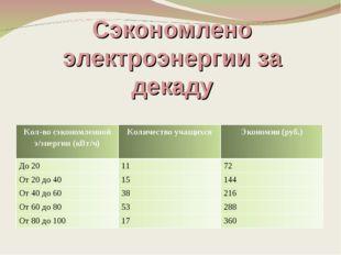 Сэкономлено электроэнергии за декаду Кол-во сэкономленной э/энергии (кВт/ч)К