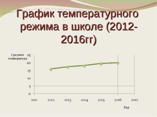 График температурного режима в школе (2012-2016гг)