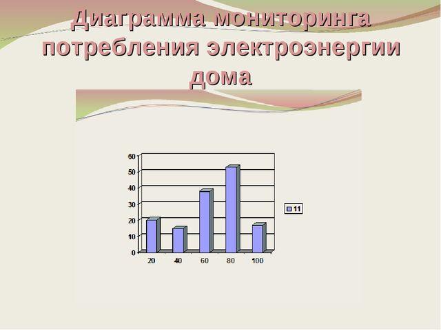 Диаграмма мониторинга потребления электроэнергии дома