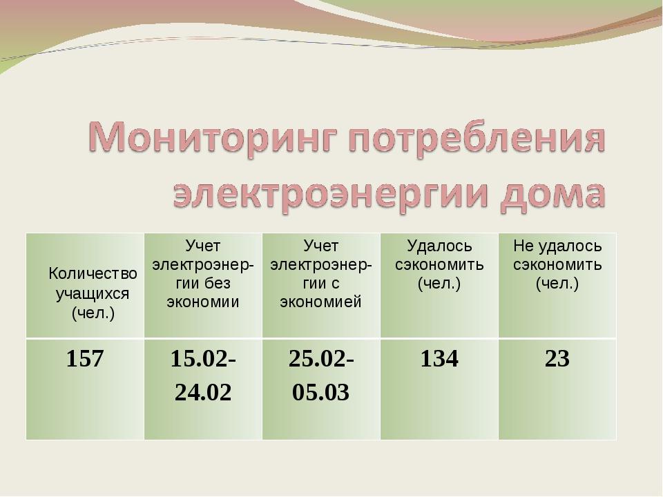 Количество учащихся (чел.) Учет электроэнер-гии без экономииУчет электроэне...