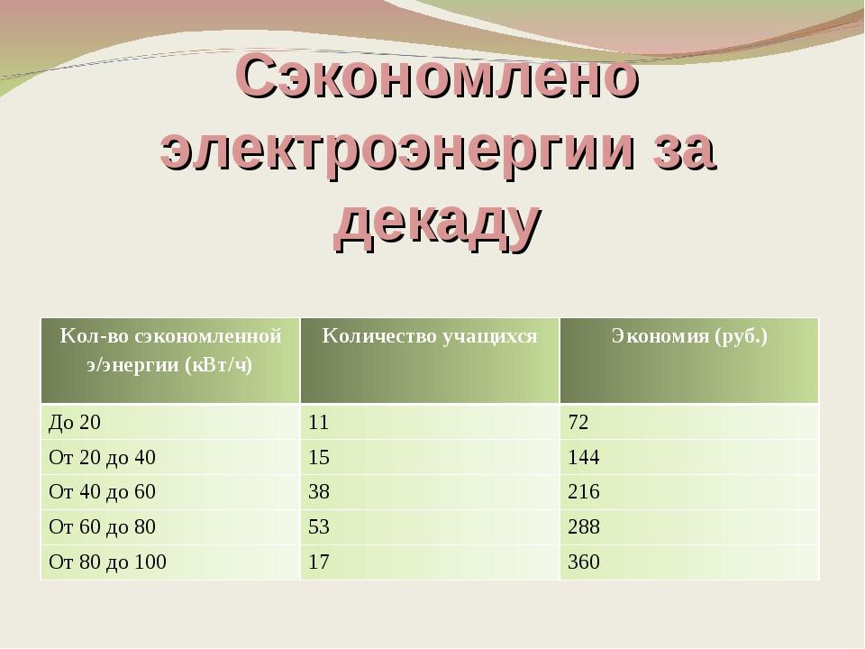 Сэкономлено электроэнергии за декаду Кол-во сэкономленной э/энергии (кВт/ч)К...