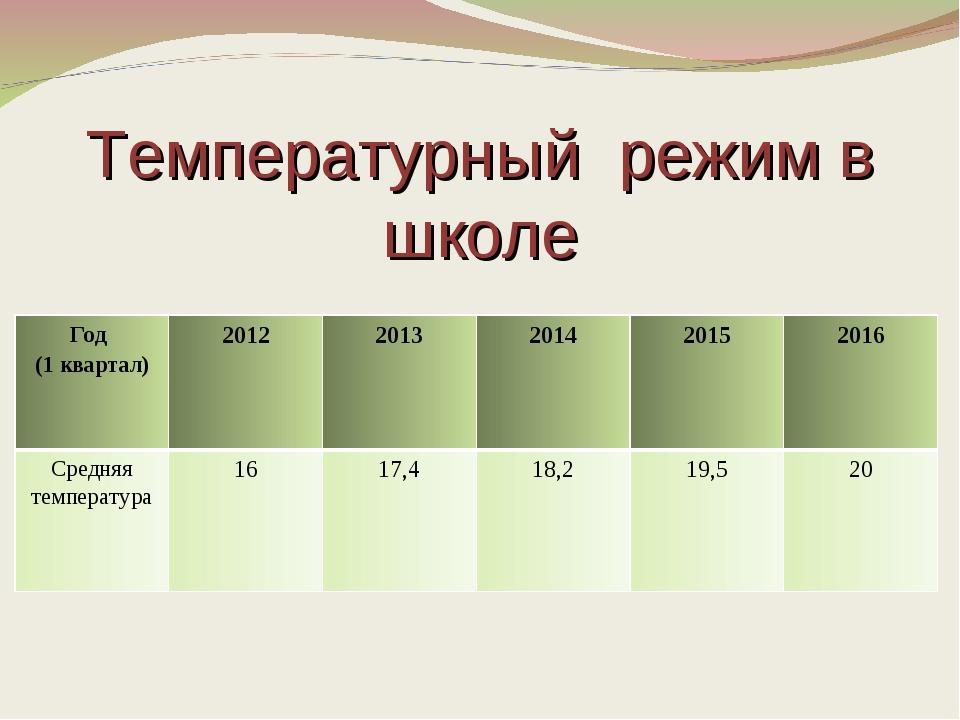 Температурный режим в школе Год (1 квартал)20122013201420152016 Средняя...