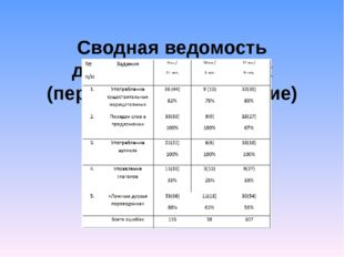 Сводная ведомость допущенных ошибок (первичное тестирование)