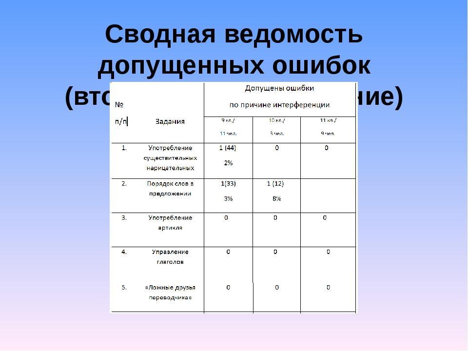 Сводная ведомость допущенных ошибок (вторичное тестирование)