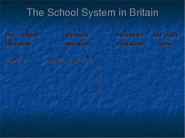 The School System in Britain Pre – school Primary Secondary The Sixth educati...
