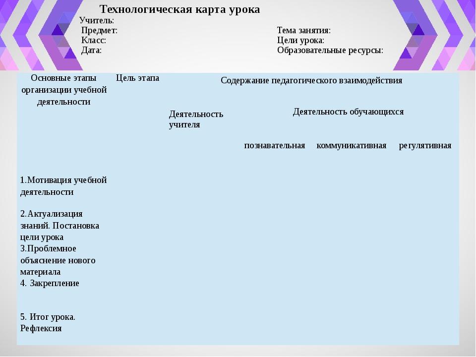 Технологическая карта урока Учитель: Предмет: Тема занятия: Класс: Цели ур...