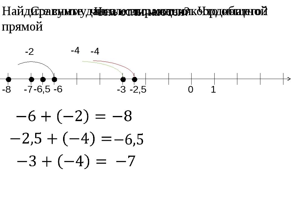 -6 -8 -2 -2,5 -6,5 -4 -4 -3 -7 Найдите сумму чисел с помощью координатной пря...