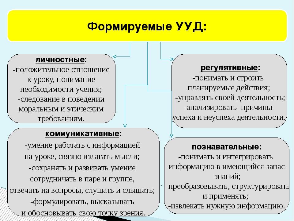 личностные: -положительное отношение к уроку, понимание необходимости учения;...