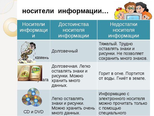 носители информации… Носители информации Достоинства носителя информации Недо...