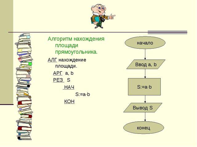Алгоритм нахождения площади прямоугольника. АЛГ нахождение площади. АРГ a, b...