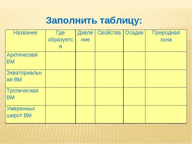 Заполнить таблицу: НазваниеГде образуетсяДавлениеСвойстваОсадкиПриродна...