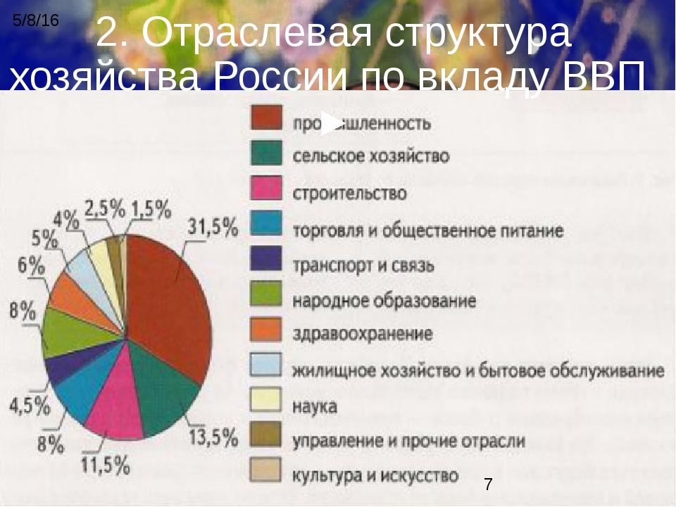 2. Отраслевая структура хозяйства России по вкладу ВВП ►
