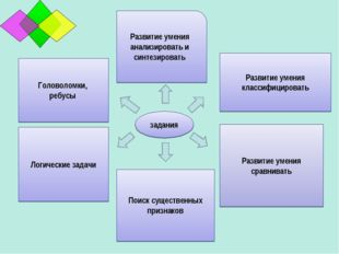 Развитие умения анализировать и синтезировать Головоломки, ребусы Поиск сущес
