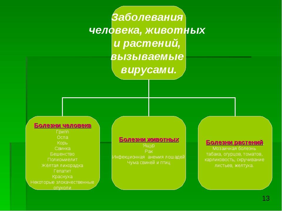 1. Мозаичная болезнь табака, огурцов, томатов, карликовость, скручивание