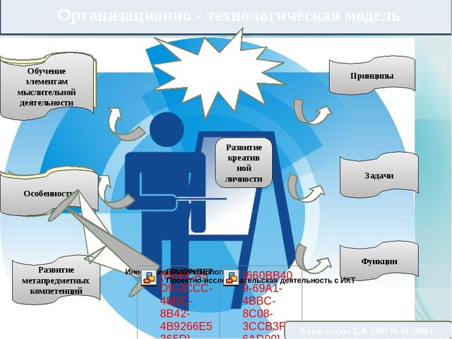 Организационно - технологическая модель Развитие креатив ной личности Информ...