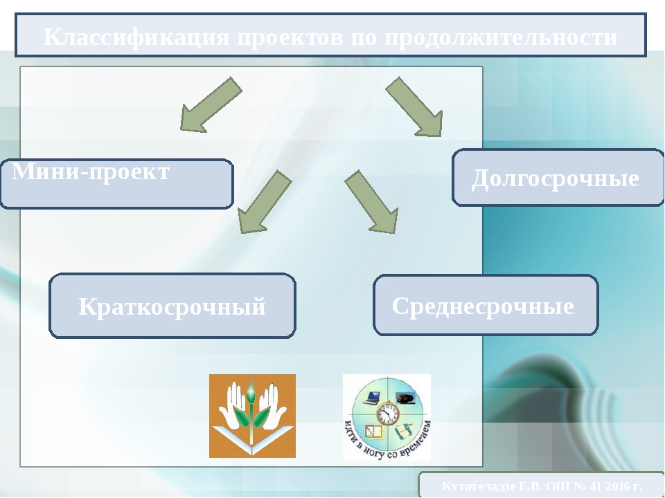 Классификация проектов по продолжительности Мини-проект Долгосрочные Среднеср...