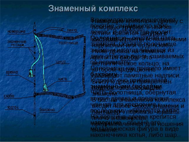"""Знаменный комплекс В вексиллологии существует понятие """"знаменного комп-лекса""""..."""
