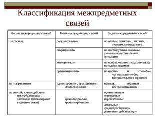 Классификация межпредметных связей Формы межпредметных связей Типы межпредме