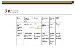 8 класс ТемаПисьмо и развитие речиЧтениеМатематикаИсторияСБО 19 век А.С.