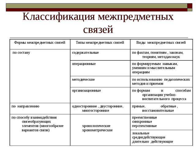 Классификация межпредметных связей Формы межпредметных связей Типы межпредме...