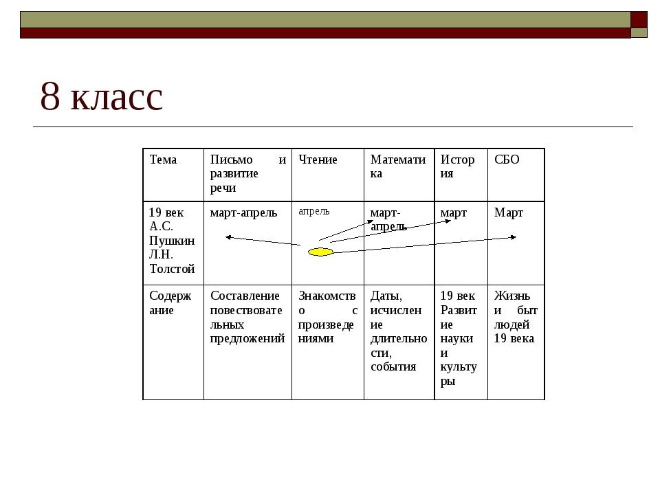 8 класс ТемаПисьмо и развитие речиЧтениеМатематикаИсторияСБО 19 век А.С....