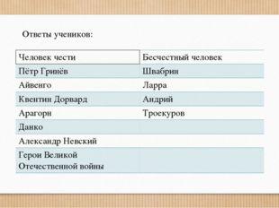 Ответы учеников: Человек чести Бесчестный человек Пётр Гринёв Швабрин Айвенго