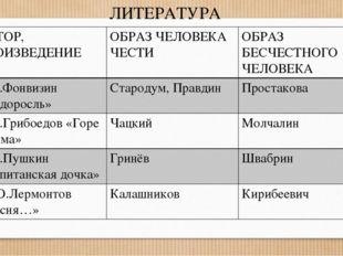 ЛИТЕРАТУРА АВТОР, ПРОИЗВЕДЕНИЕ ОБРАЗЧЕЛОВЕКА ЧЕСТИ ОБРАЗ БЕСЧЕСТНОГО ЧЕЛОВЕКА