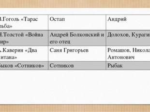 Н.В.Гоголь«Тарас Бульба» Остап Андрий Л.Н.Толстой«Война и мир» Андрей Болконс
