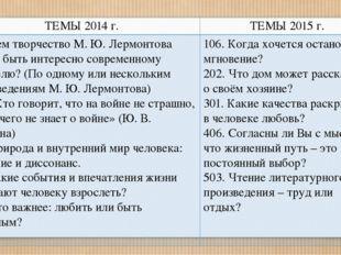 ТЕМЫ 2014г. ТЕМЫ 2015 г. 102.Чем творчество М. Ю. Лермонтова может быть инте