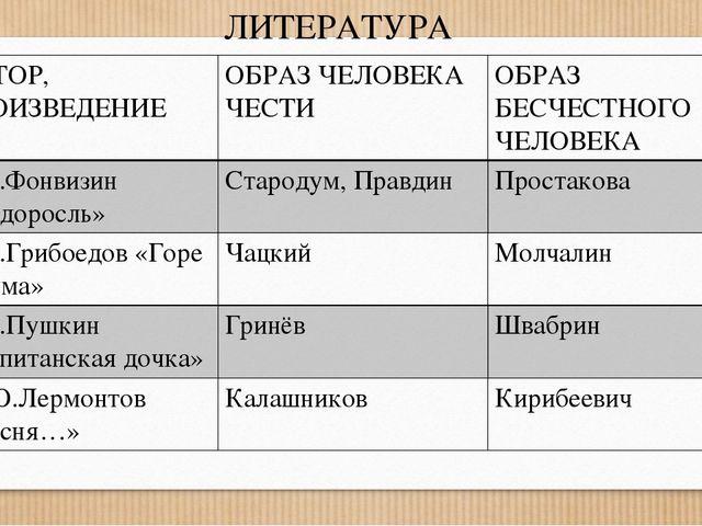 ЛИТЕРАТУРА АВТОР, ПРОИЗВЕДЕНИЕ ОБРАЗЧЕЛОВЕКА ЧЕСТИ ОБРАЗ БЕСЧЕСТНОГО ЧЕЛОВЕКА...