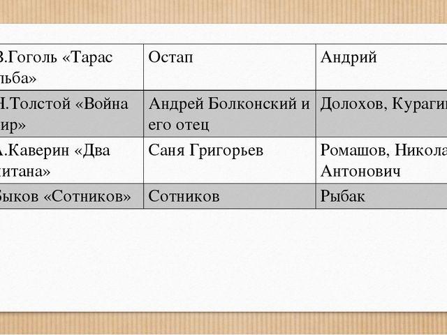 Н.В.Гоголь«Тарас Бульба» Остап Андрий Л.Н.Толстой«Война и мир» Андрей Болконс...