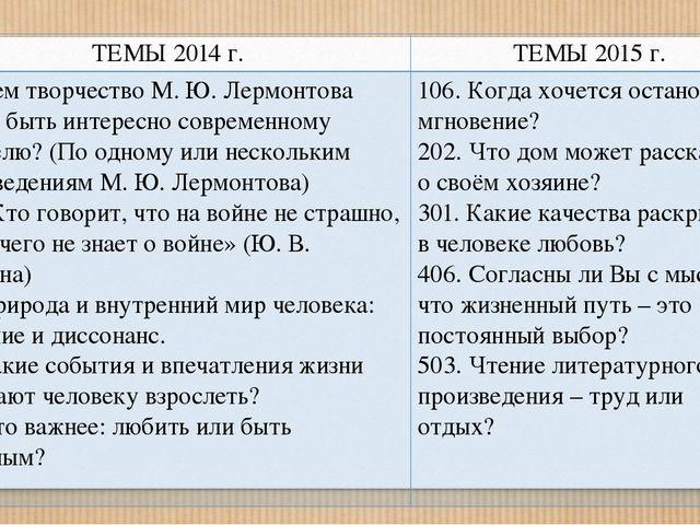 ТЕМЫ 2014г. ТЕМЫ 2015 г. 102.Чем творчество М. Ю. Лермонтова может быть инте...