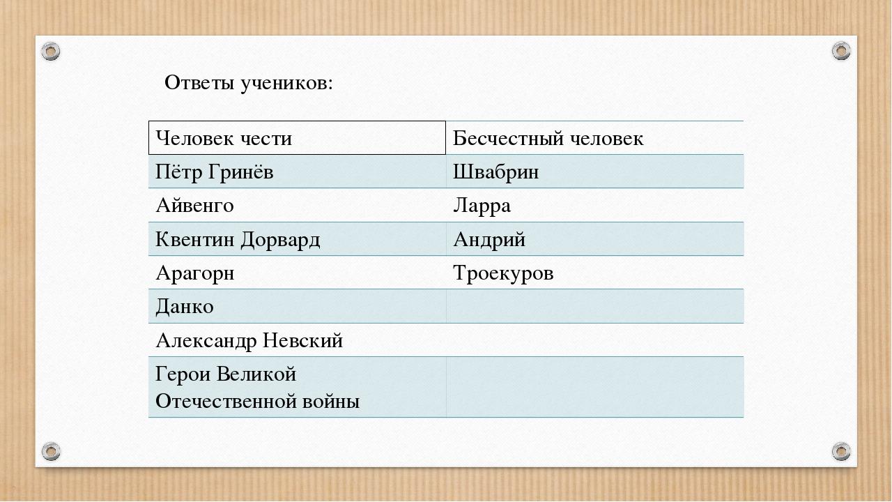 Ответы учеников: Человек чести Бесчестный человек Пётр Гринёв Швабрин Айвенго...