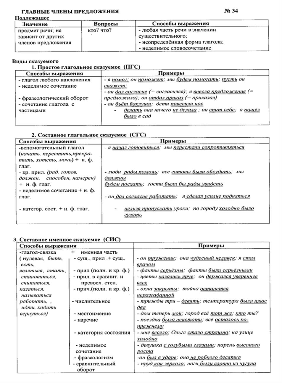 odnosostavnie-predlozheniya-glavniy-chlen-skazuemoe