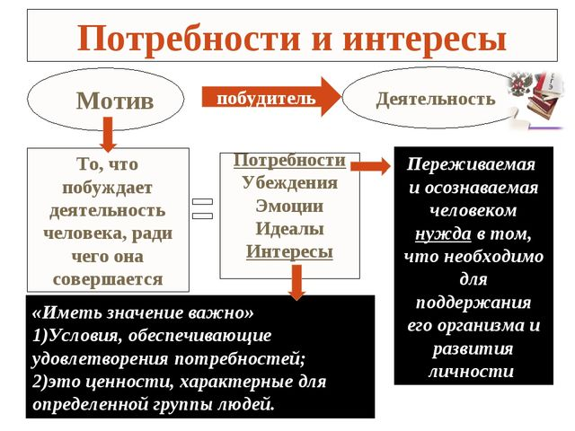 Потребности и интересы Мотив побудитель Деятельность То, что побуждает деятел...