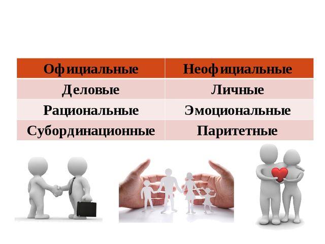 Межличностные отношения делятся на следующие виды: ОфициальныеНеофициальные...