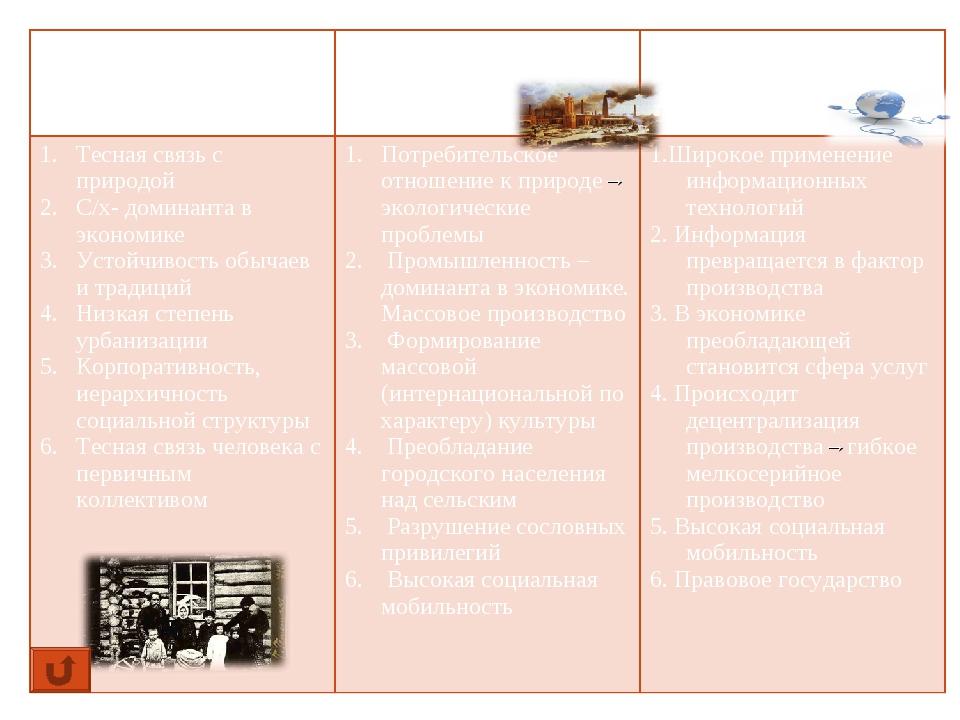 Традиционное (аграрное) обществоИндустриальное обществоПостиндустриальное (...