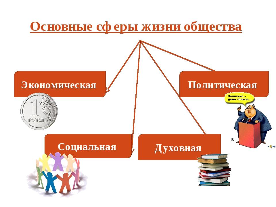 Основные сферы жизни общества Экономическая Социальная Духовная Политическая