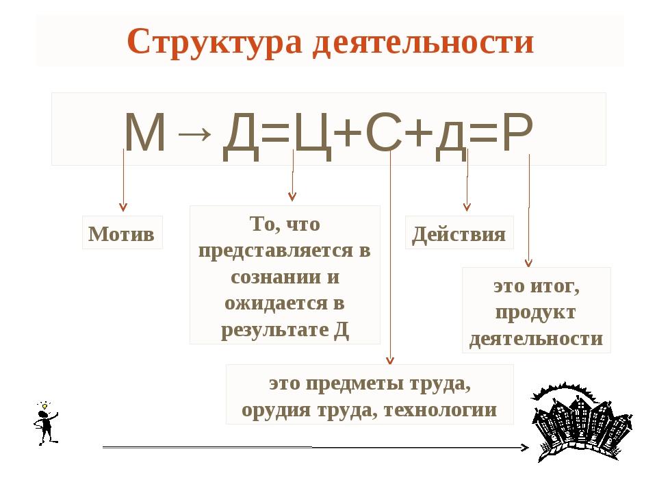 Структура деятельности М→Д=Ц+С+д=Р Мотив То, что представляется в сознании и...