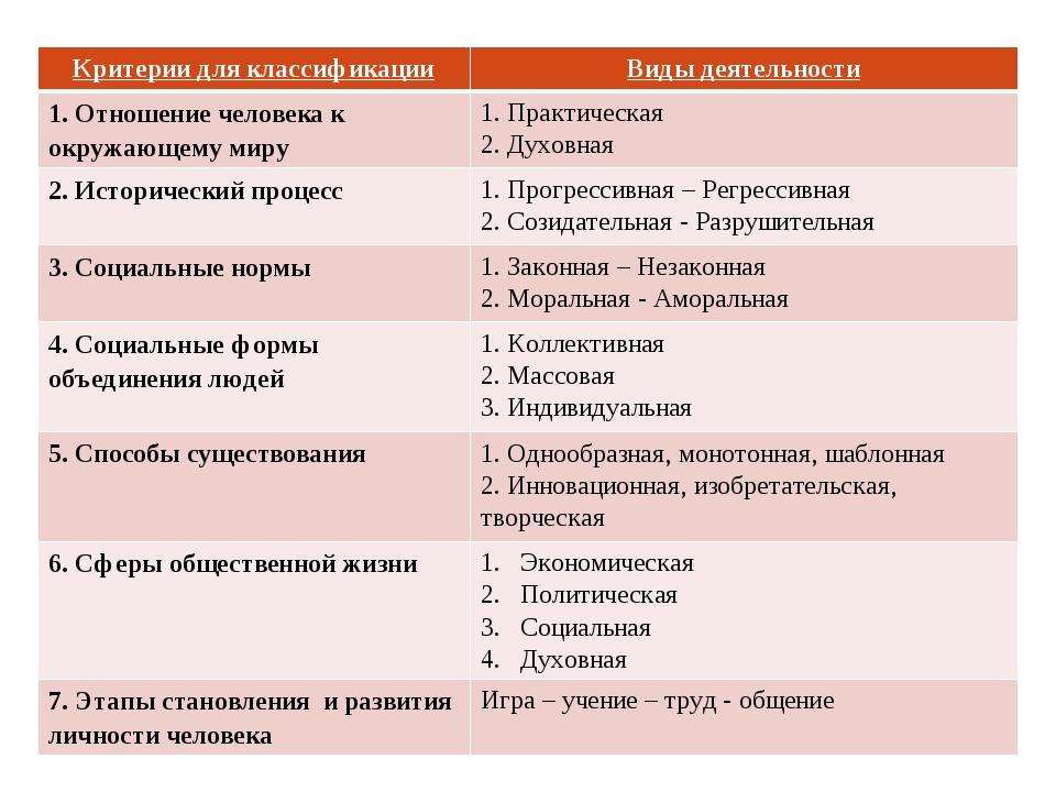 Критерии для классификацииВиды деятельности 1. Отношение человека к окружающ...