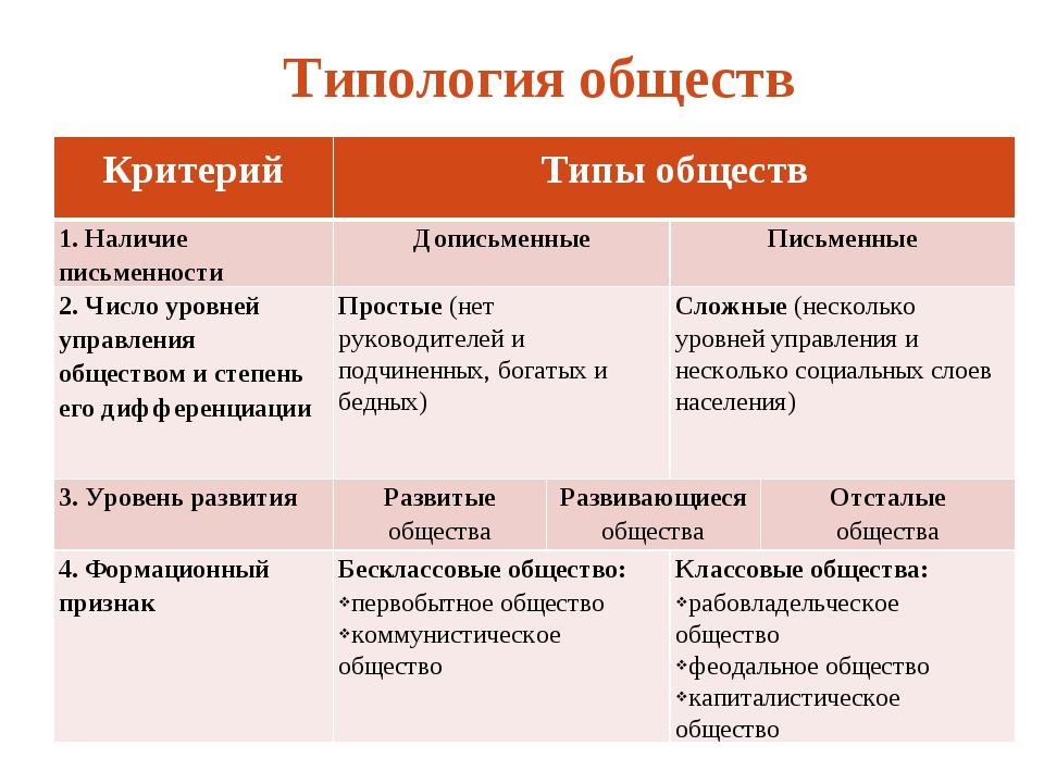 Типология обществ Критерий Типы обществ 1. Наличие письменностиДописьменны...