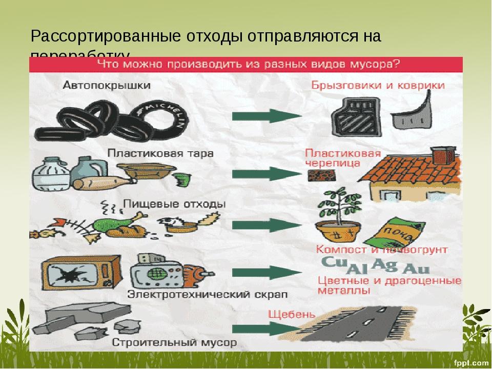 Рассортированные отходы отправляются на переработку.
