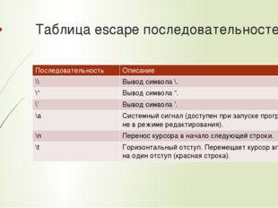 Таблица escape последовательностей Последовательность Описание \\ Выводсимвол