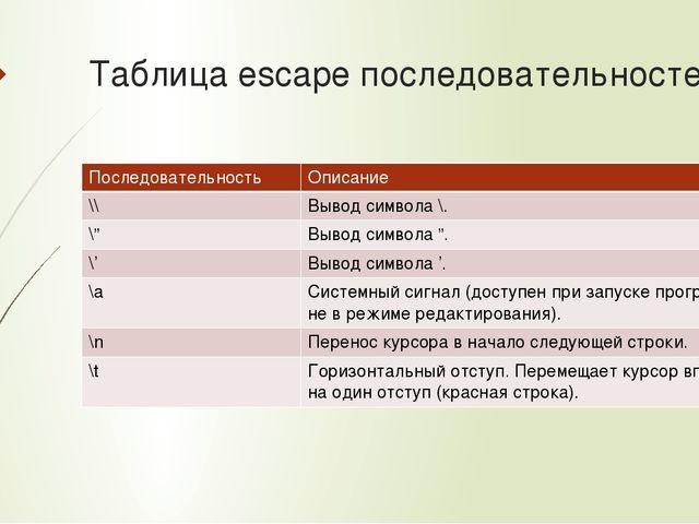 Таблица escape последовательностей Последовательность Описание \\ Выводсимвол...