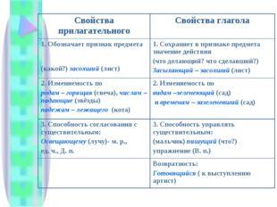 Свойства прилагательногоСвойства глагола 1. Обозначает признак предмета (как