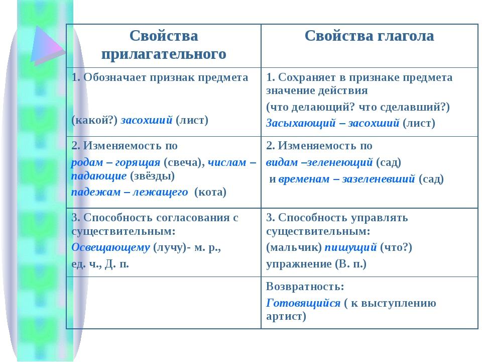 Свойства прилагательногоСвойства глагола 1. Обозначает признак предмета (как...