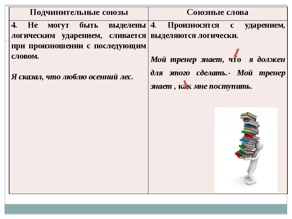 Подчинительные союзы Союзные слова 4. Не могут быть выделены логическим удар...