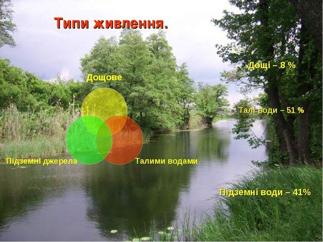 Типи живлення. Підземні води – 41% Талі води – 51 % Дощі – 8 %